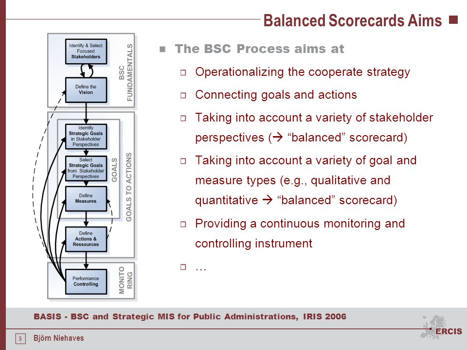 Balanced Scorecards Aims