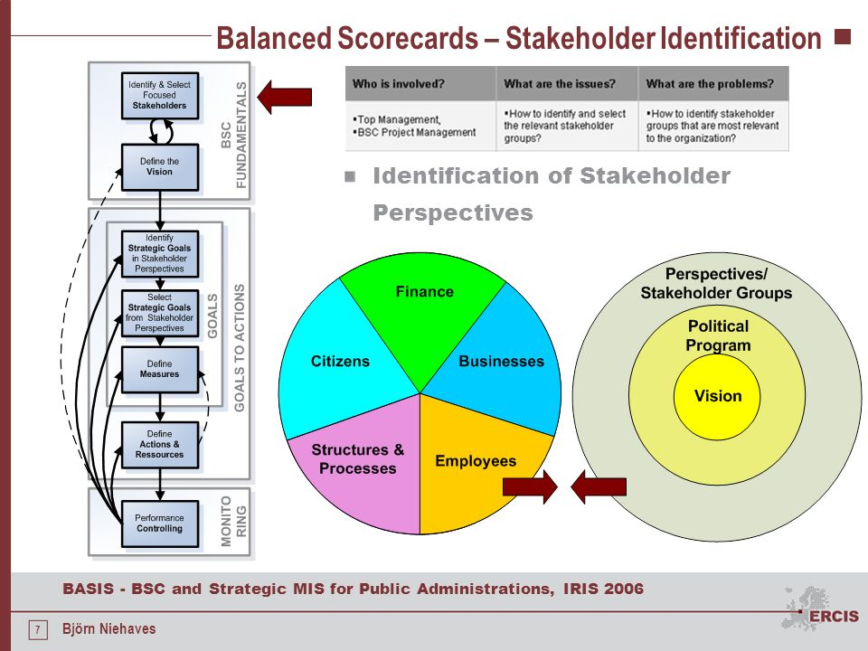 Balanced Scorecards – Stakeholder Identification