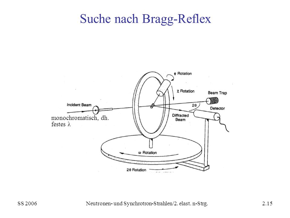Suche nach Bragg-Reflex
