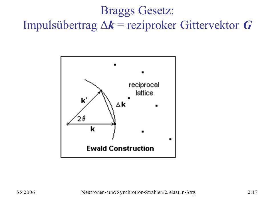 Braggs Gesetz: Impulsübertrag Δk = reziproker Gittervektor G
