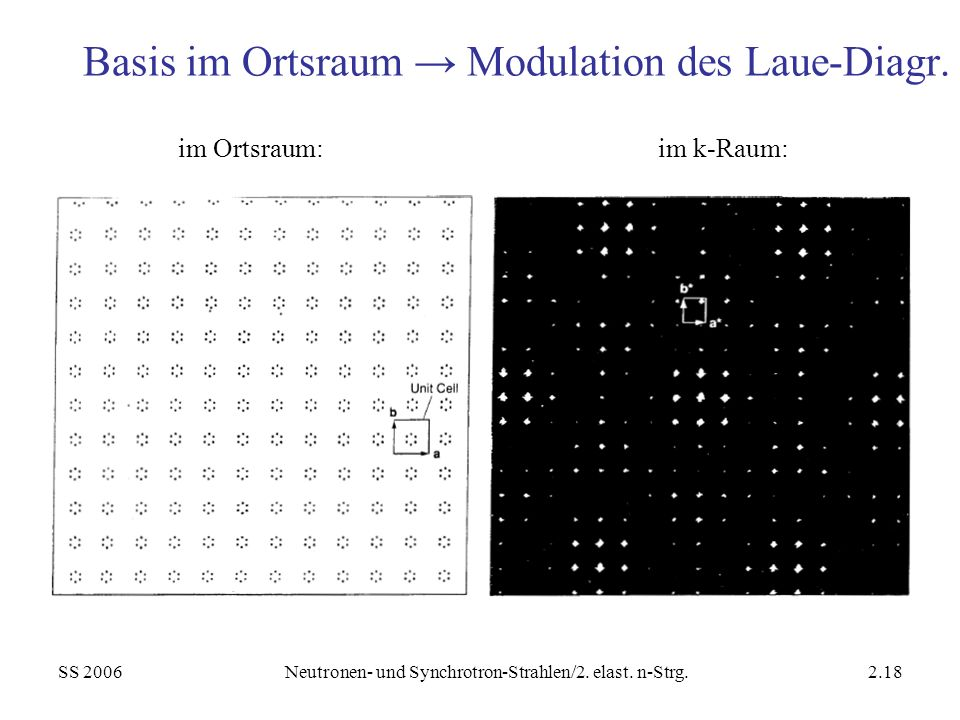 Basis im Ortsraum → Modulation des Laue-Diagr.