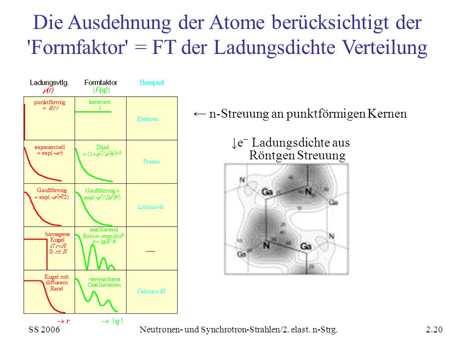 Neutronen- und Synchrotron-Strahlen/2. elast. n-Strg.
