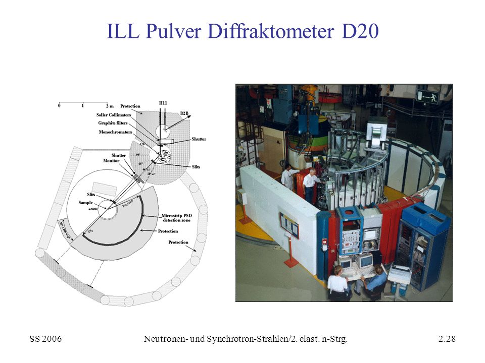 ILL Pulver Diffraktometer D20