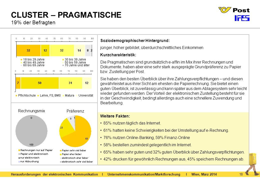 CLUSTER – PRAGMATISCHE 19% der Befragten