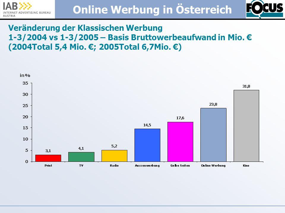 Veränderung der Klassischen Werbung 1-3/2004 vs 1-3/2005 – Basis Bruttowerbeaufwand in Mio.