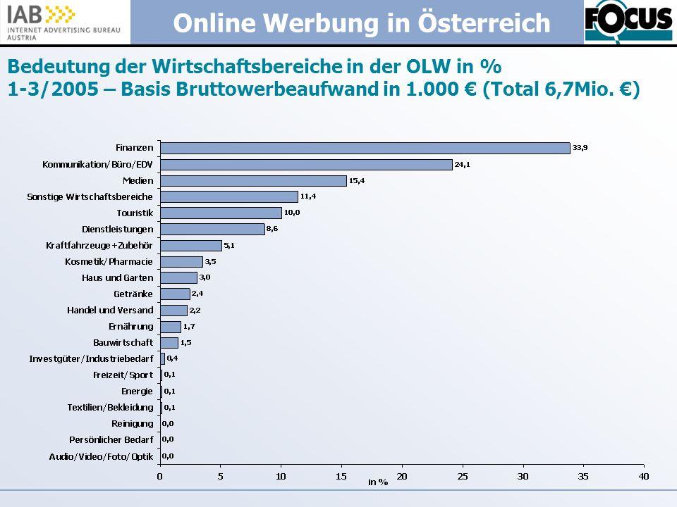Bedeutung der Wirtschaftsbereiche in der OLW in % 1-3/2005 – Basis Bruttowerbeaufwand in 1.000 € (Total 6,7Mio.