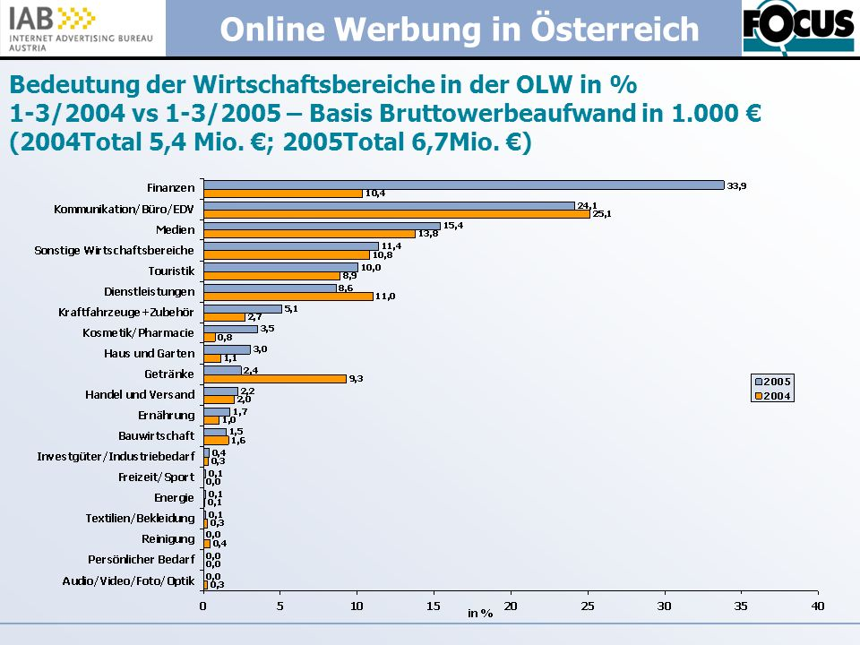 Bedeutung der Wirtschaftsbereiche in der OLW in % 1-3/2004 vs 1-3/2005 – Basis Bruttowerbeaufwand in 1.000 € (2004Total 5,4 Mio.