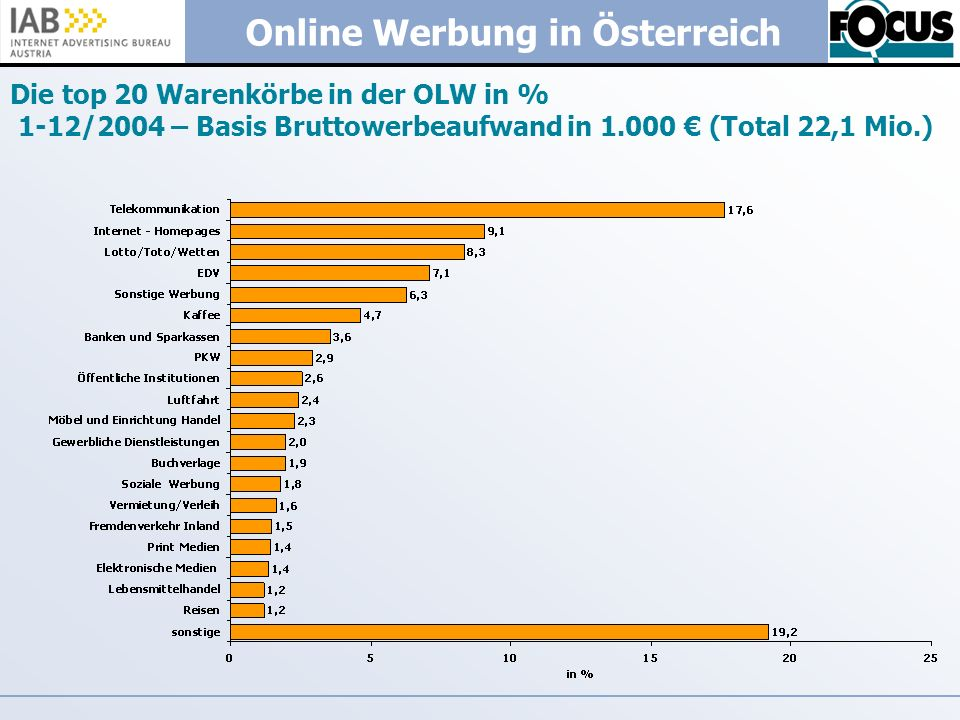 Die top 20 Warenkörbe in der OLW in % 1-12/2004 – Basis Bruttowerbeaufwand in 1.000 € (Total 22,1 Mio.)