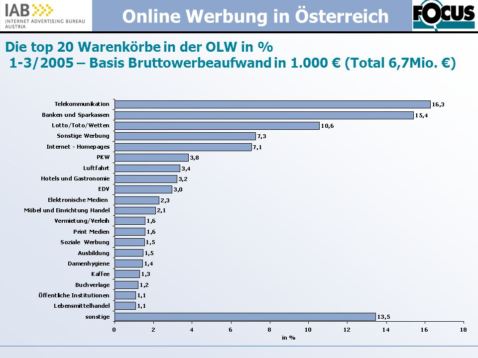 Die top 20 Warenkörbe in der OLW in % 1-3/2005 – Basis Bruttowerbeaufwand in 1.000 € (Total 6,7Mio.