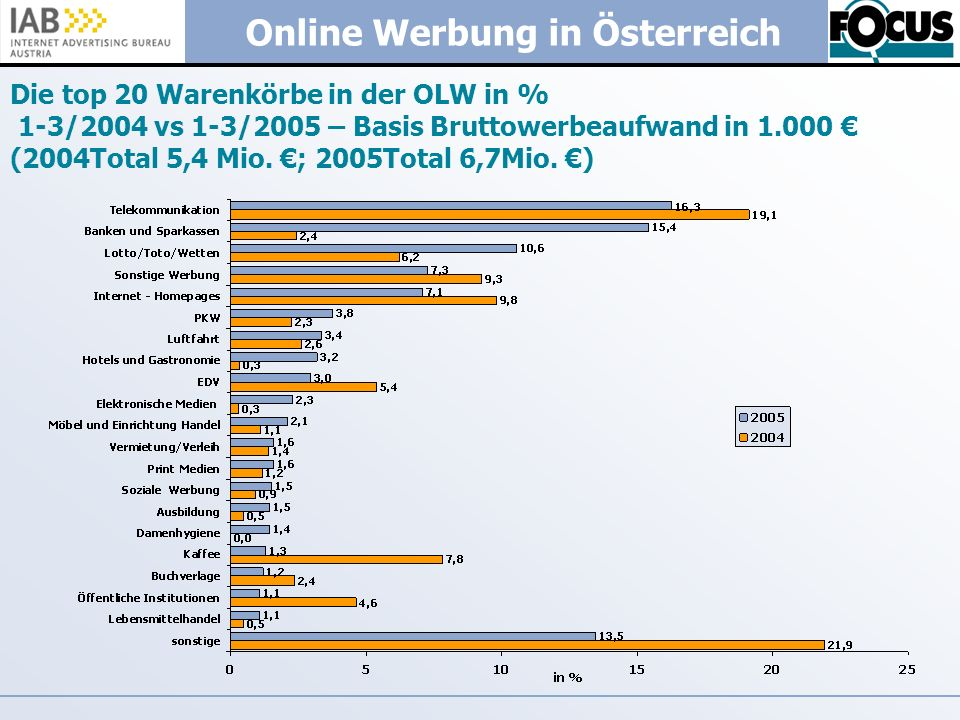 Die top 20 Warenkörbe in der OLW in % 1-3/2004 vs 1-3/2005 – Basis Bruttowerbeaufwand in 1.000 € (2004Total 5,4 Mio.