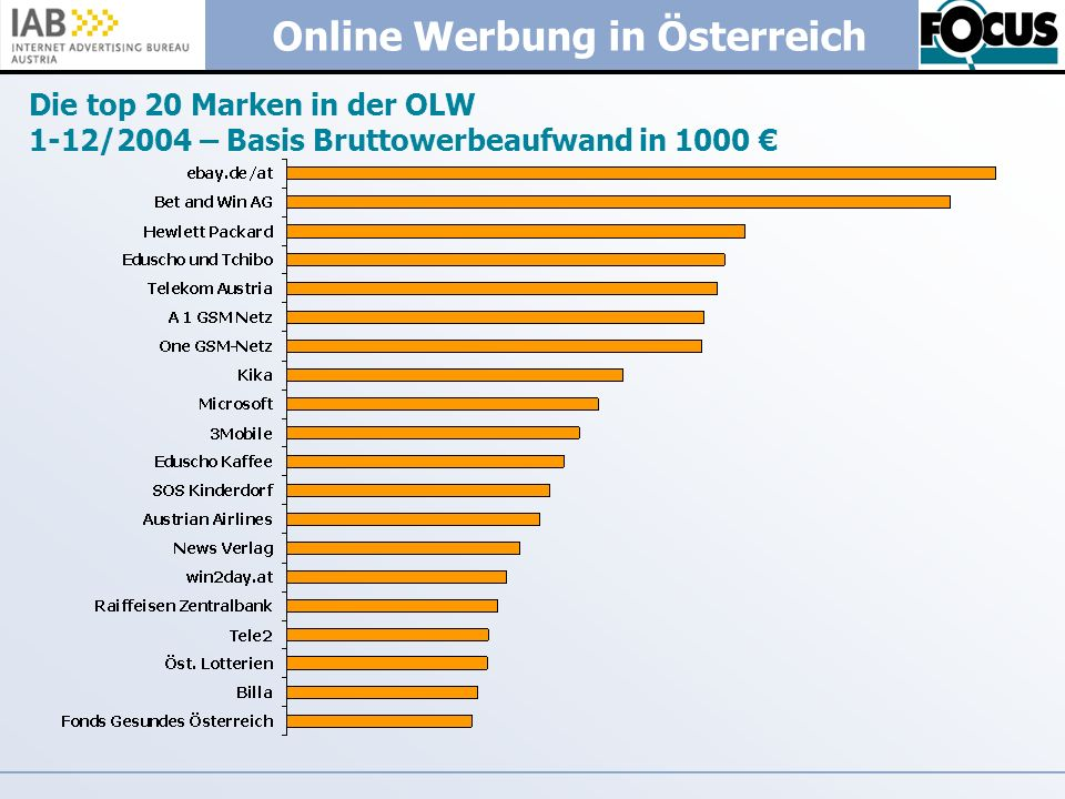 Die top 20 Marken in der OLW 1-12/2004 – Basis Bruttowerbeaufwand in 1000 €