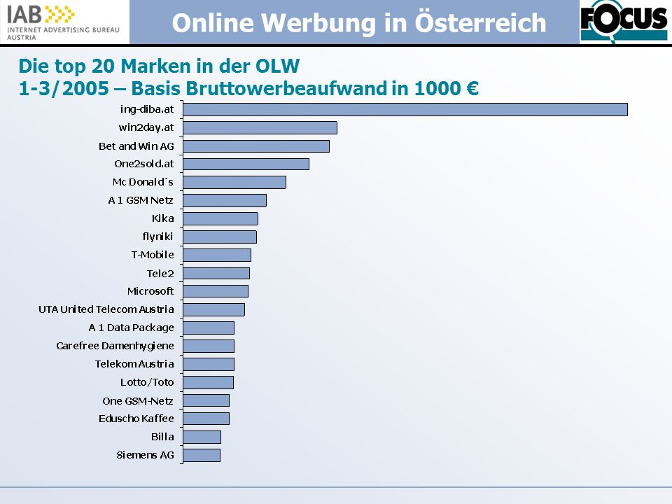 Die top 20 Marken in der OLW 1-3/2005 – Basis Bruttowerbeaufwand in 1000 €