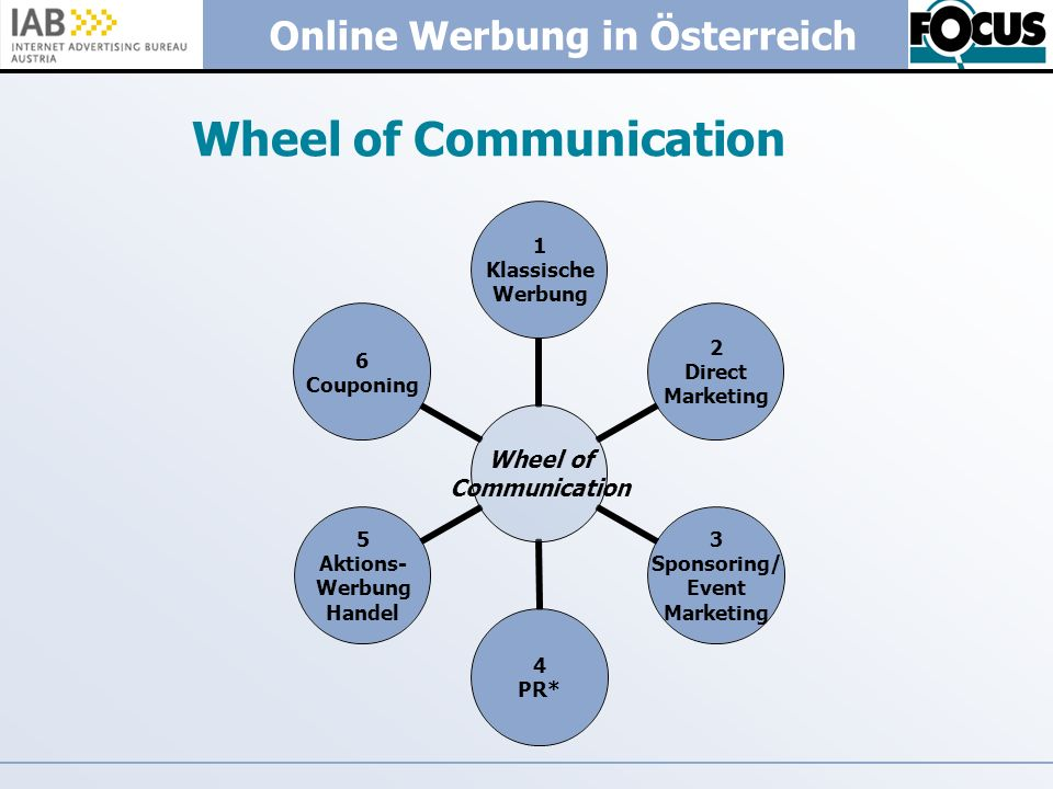 Wheel of Communication