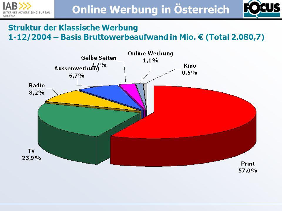 Struktur der Klassische Werbung 1-12/2004 – Basis Bruttowerbeaufwand in Mio. € (Total 2.080,7)