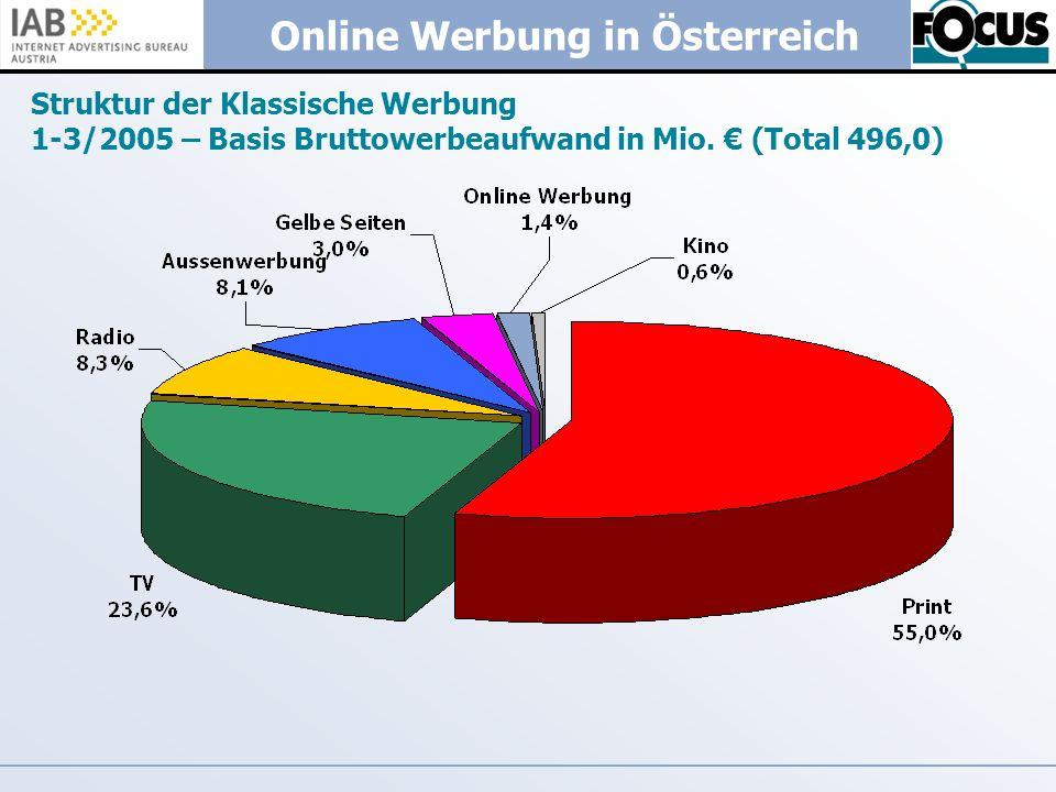 Struktur der Klassische Werbung 1-3/2005 – Basis Bruttowerbeaufwand in Mio. € (Total 496,0)