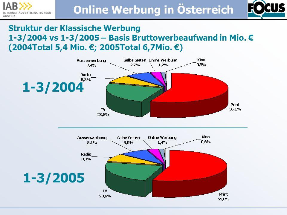 Struktur der Klassische Werbung 1-3/2004 vs 1-3/2005 – Basis Bruttowerbeaufwand in Mio. € (2004Total 5,4 Mio. €; 2005Total 6,7Mio. €)