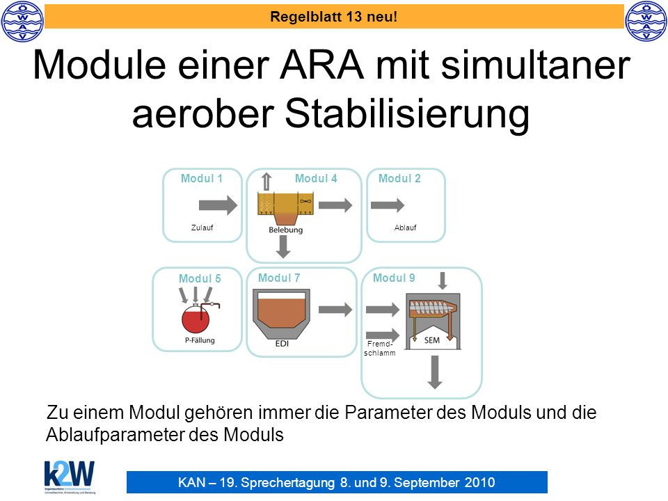 Module einer ARA mit simultaner aerober Stabilisierung