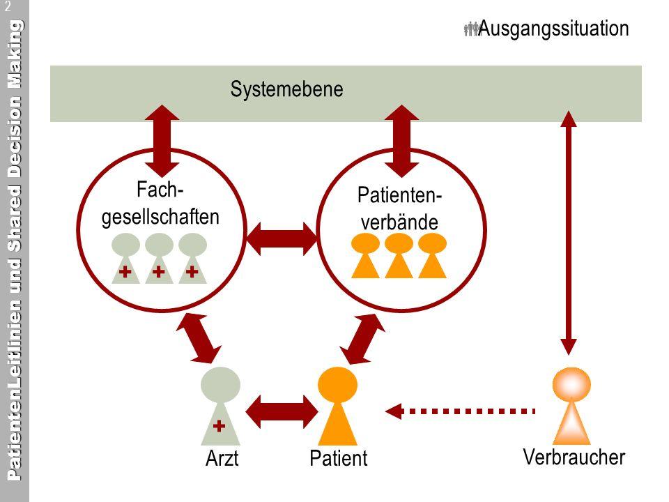 Ausgangssituation Systemebene. Fach- gesellschaften. Patienten- verbände. + + + + Arzt Patient.