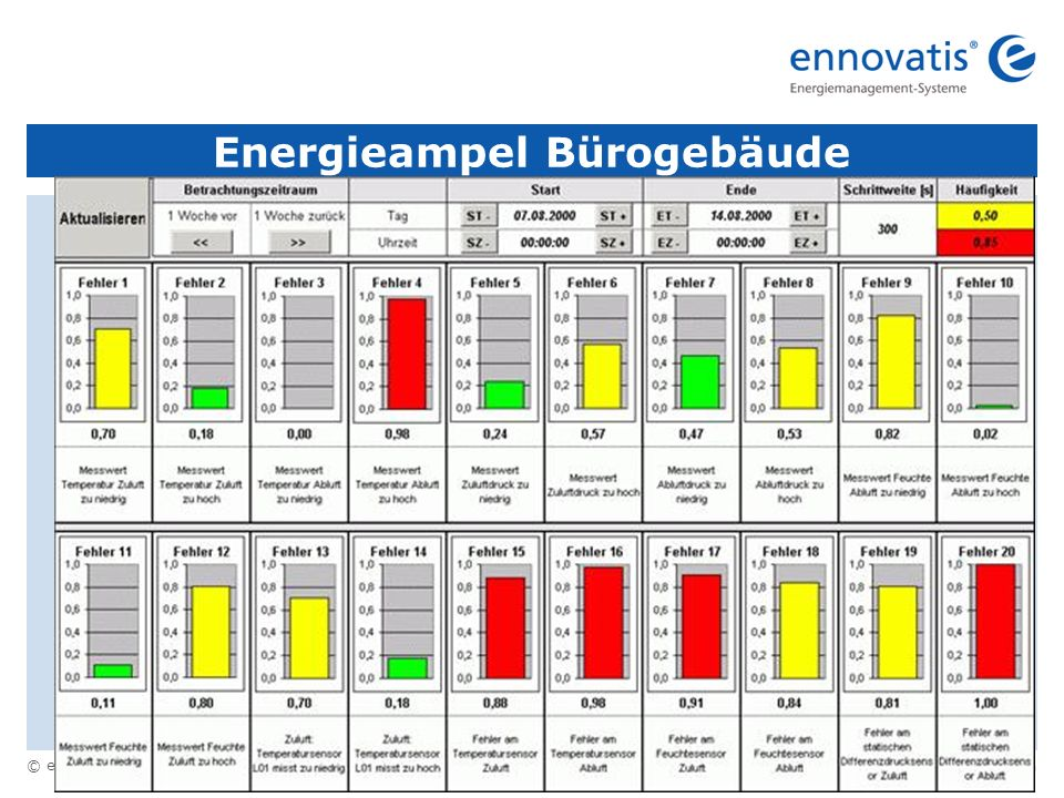 Energieampel Bürogebäude