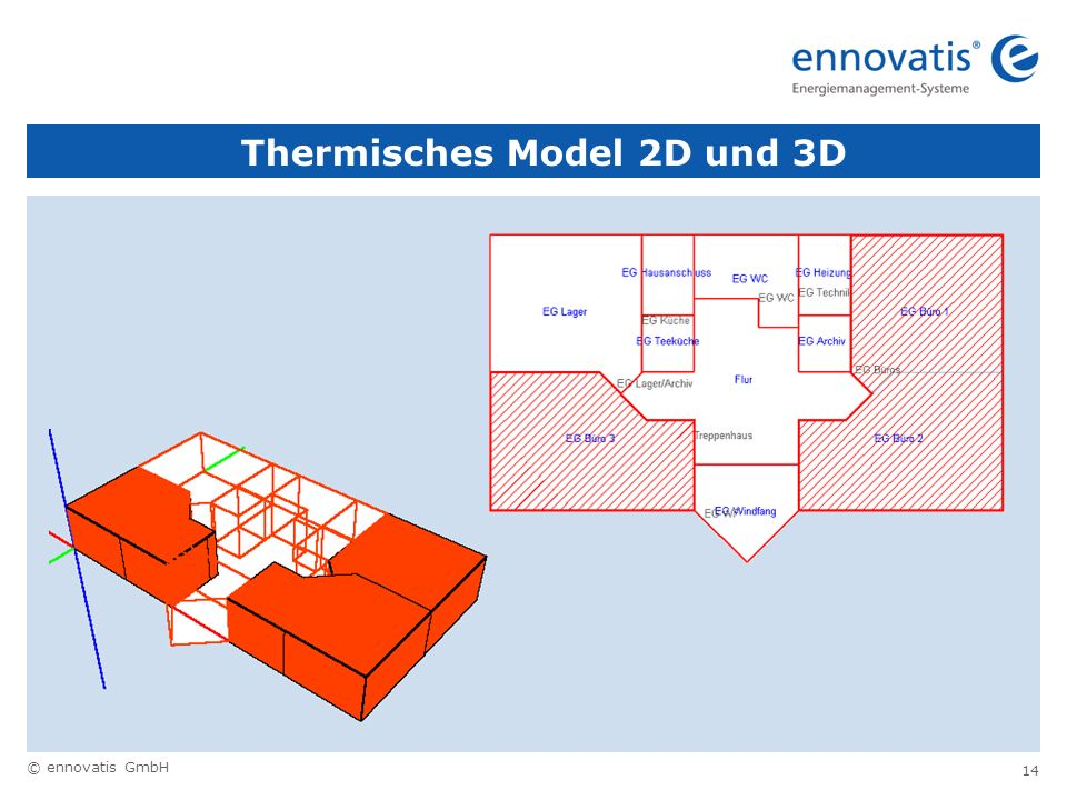 Thermisches Model 2D und 3D