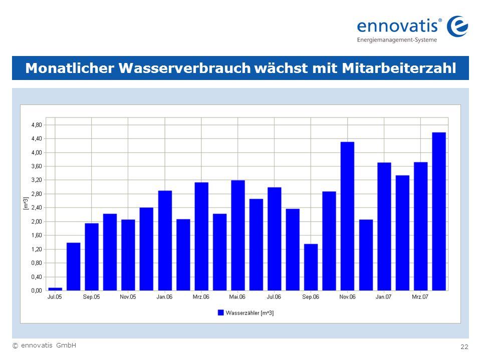 Monatlicher Wasserverbrauch wächst mit Mitarbeiterzahl