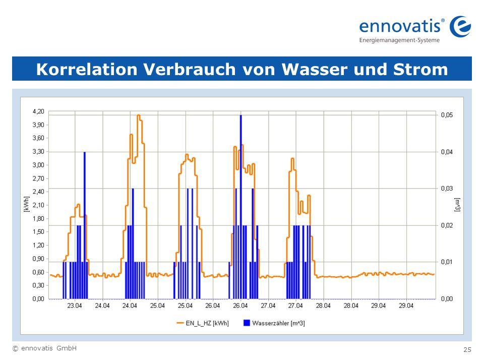 Korrelation Verbrauch von Wasser und Strom