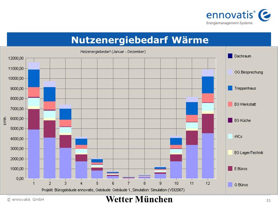 Nutzenergiebedarf Wärme