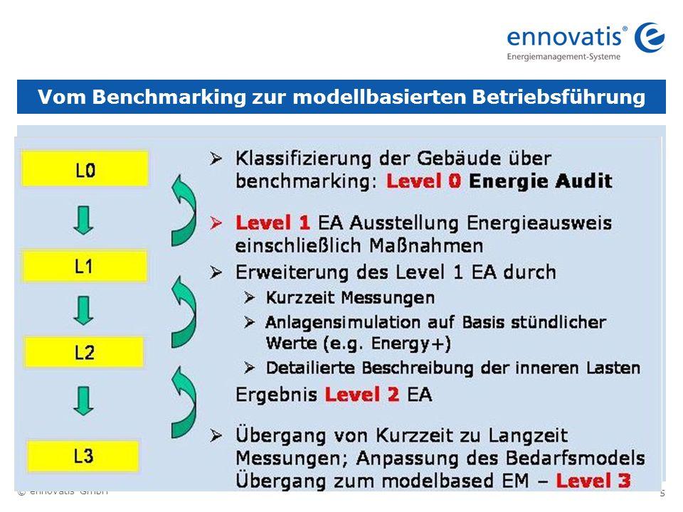 Vom Benchmarking zur modellbasierten Betriebsführung