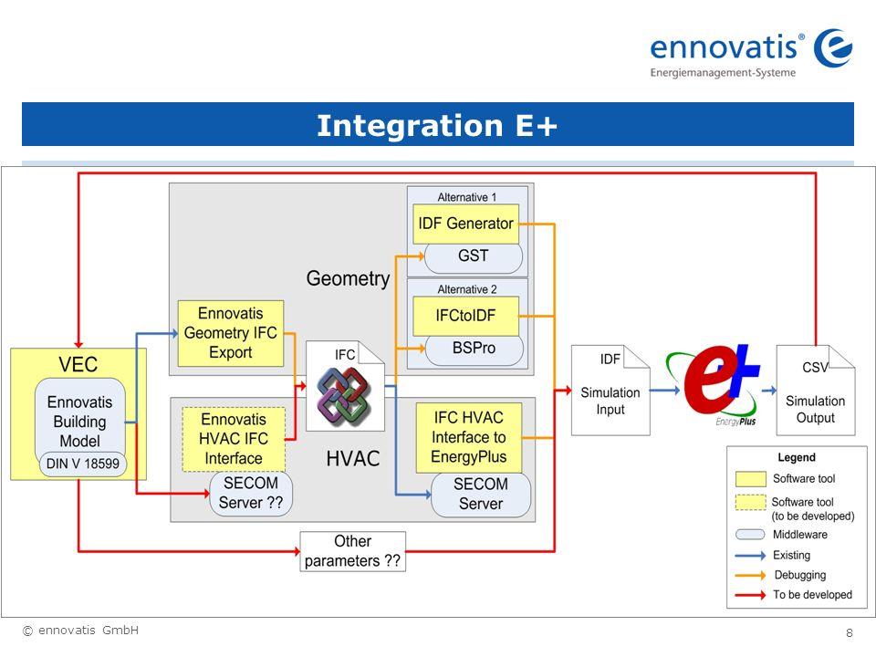 Integration E+