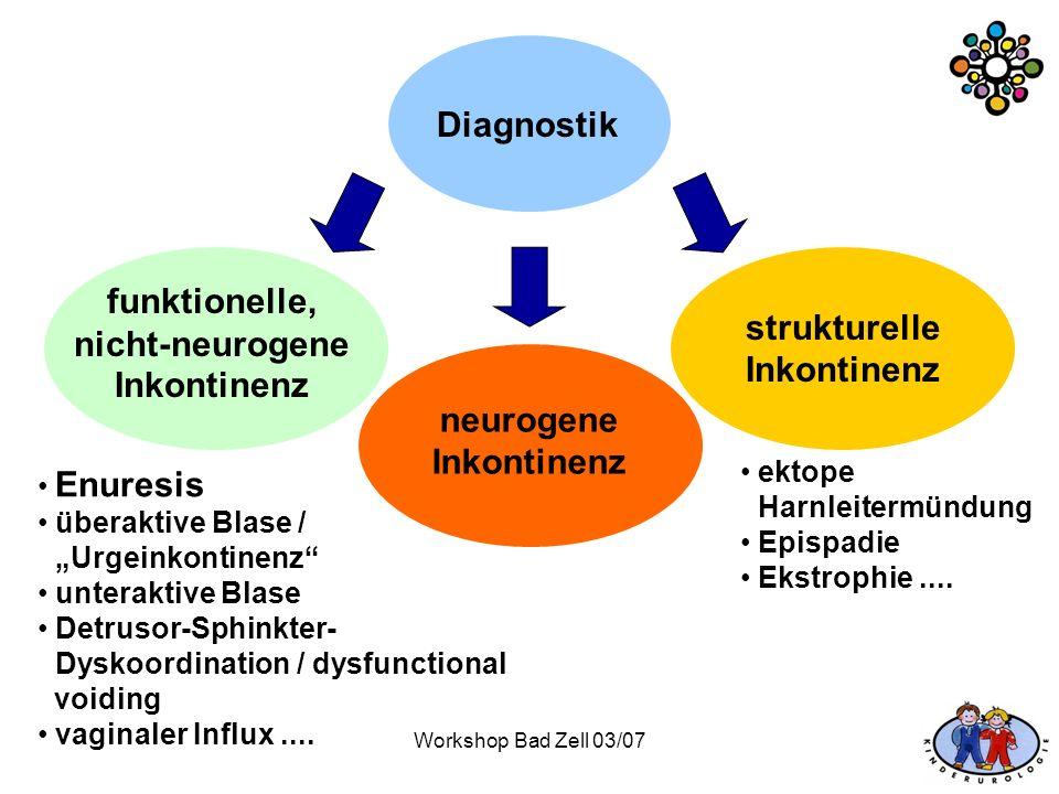 funktionelle, nicht-neurogene Inkontinenz strukturelle Inkontinenz