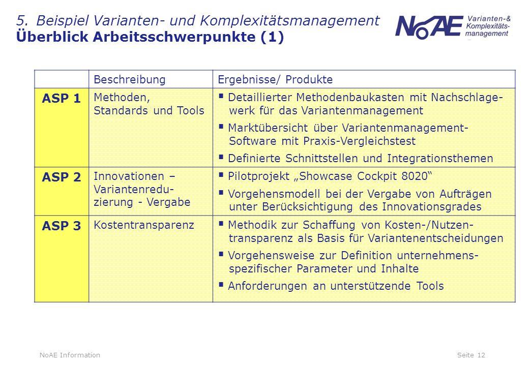 5. Beispiel Varianten- und Komplexitätsmanagement Überblick Arbeitsschwerpunkte (1)