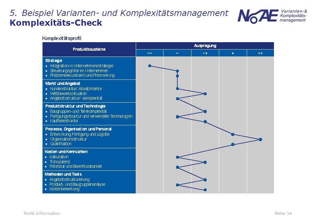 5. Beispiel Varianten- und Komplexitätsmanagement Komplexitäts-Check