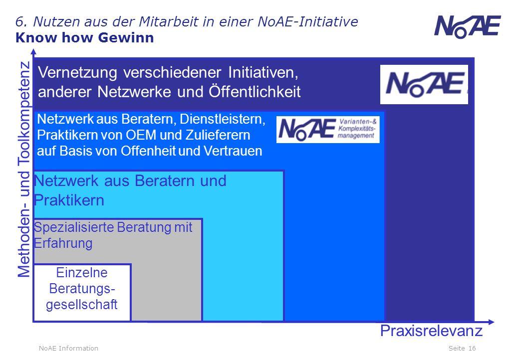 6. Nutzen aus der Mitarbeit in einer NoAE-Initiative Know how Gewinn