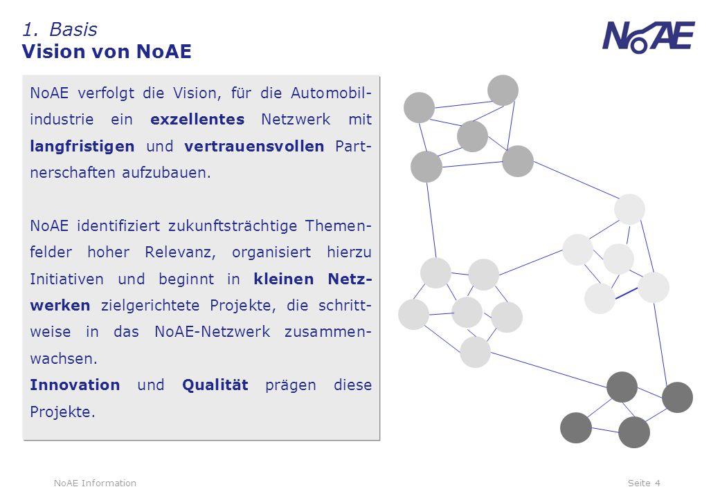 1. Basis Vision von NoAE