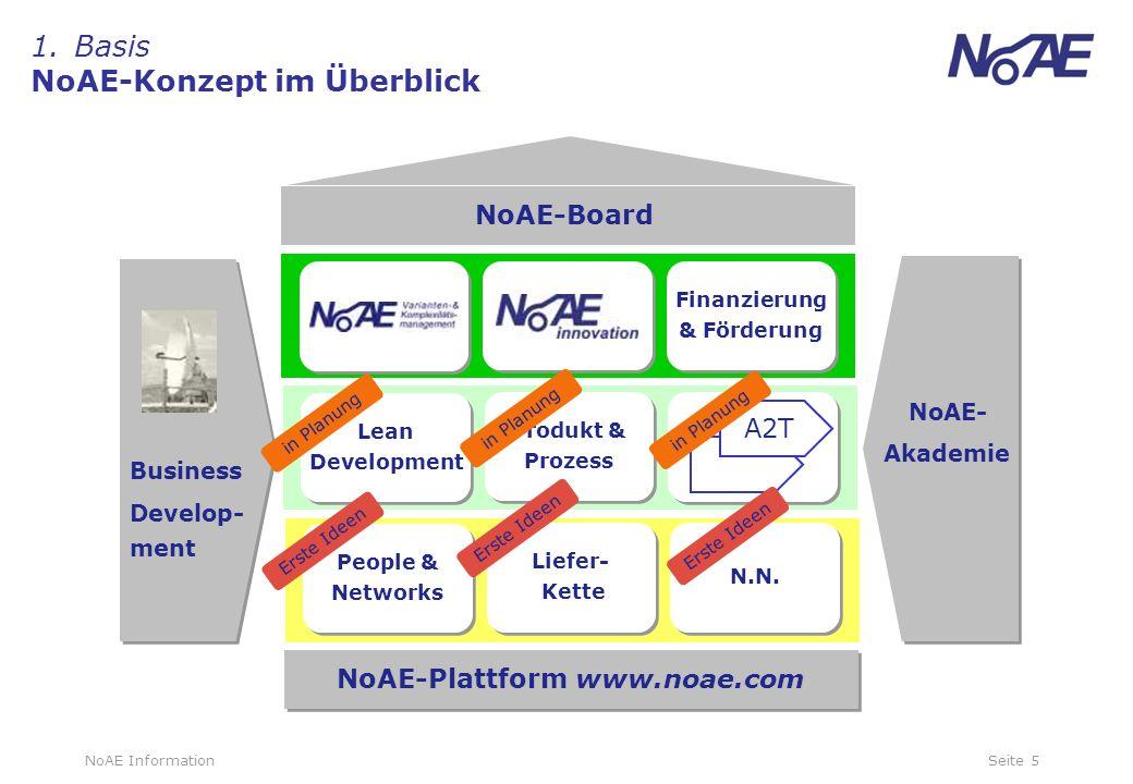 1. Basis NoAE-Konzept im Überblick