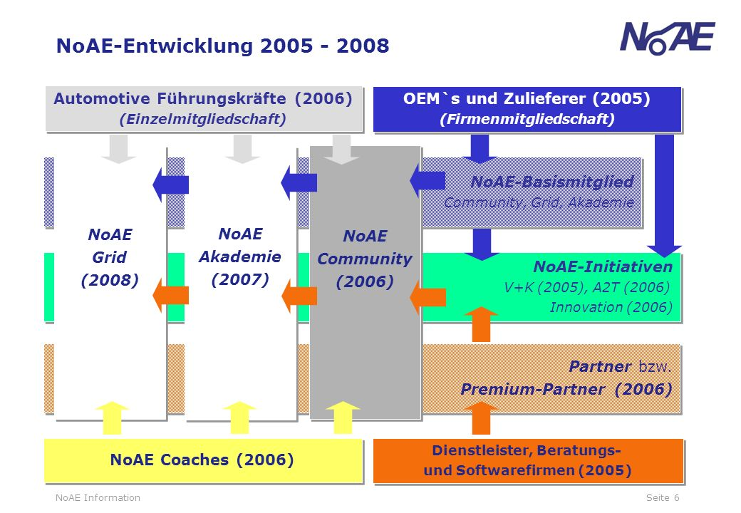 NoAE-Entwicklung 2005 - 2008 Automotive Führungskräfte (2006)