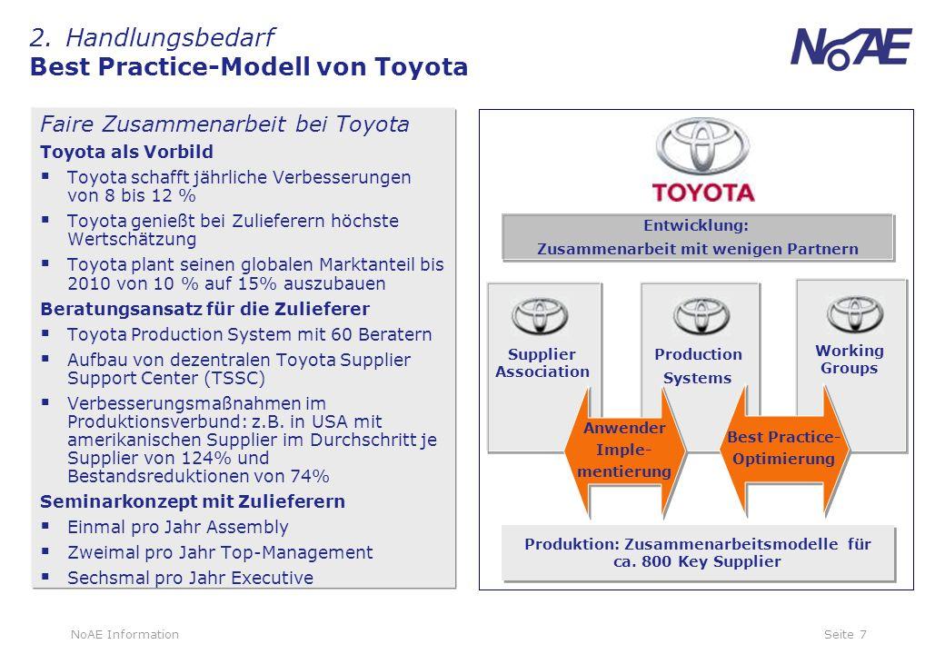 2. Handlungsbedarf Best Practice-Modell von Toyota