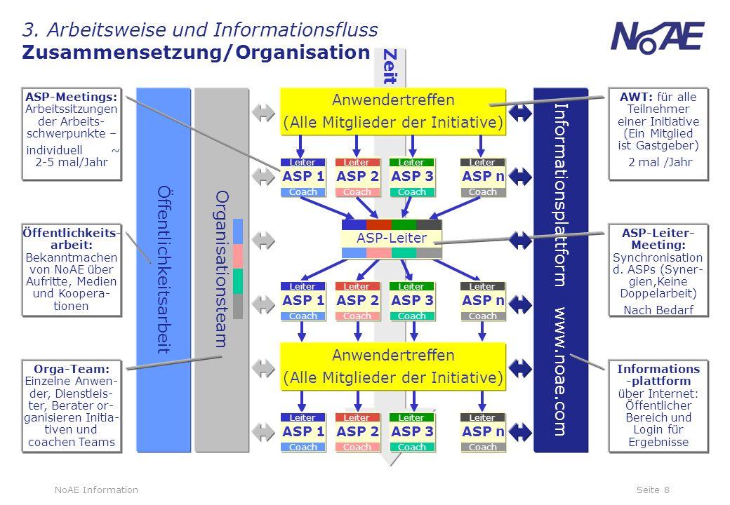 3. Arbeitsweise und Informationsfluss Zusammensetzung/Organisation