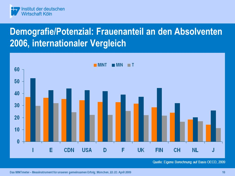 Demografie/Potenzial: Frauenanteil an den Absolventen 2006, internationaler Vergleich
