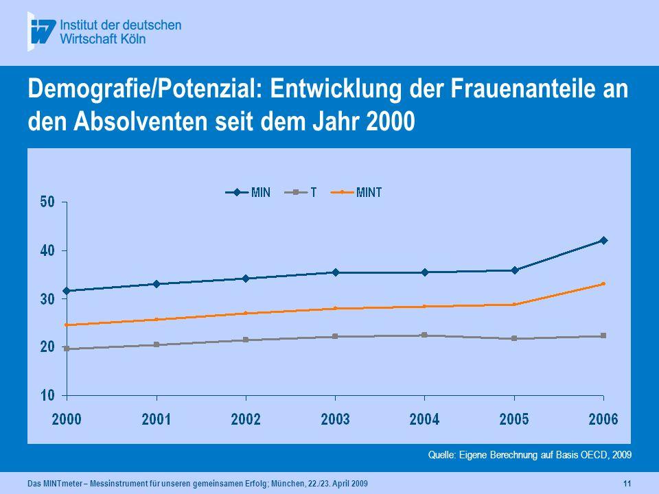 Demografie/Potenzial: Entwicklung der Frauenanteile an den Absolventen seit dem Jahr 2000
