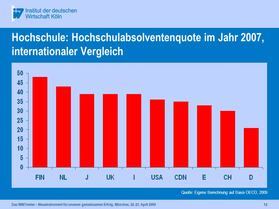 Hochschule: Hochschulabsolventenquote im Jahr 2007, internationaler Vergleich