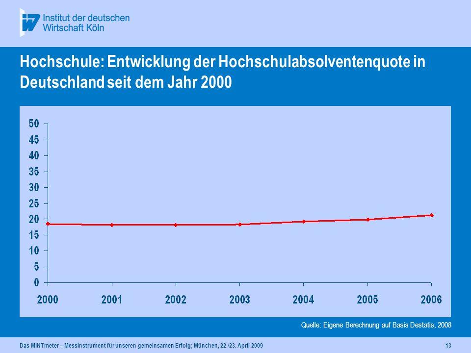 Hochschule: Entwicklung der Hochschulabsolventenquote in Deutschland seit dem Jahr 2000