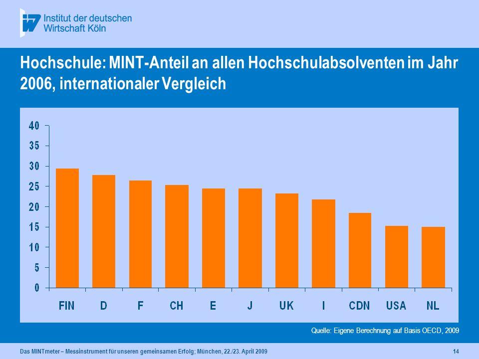 Hochschule: MINT-Anteil an allen Hochschulabsolventen im Jahr 2006, internationaler Vergleich