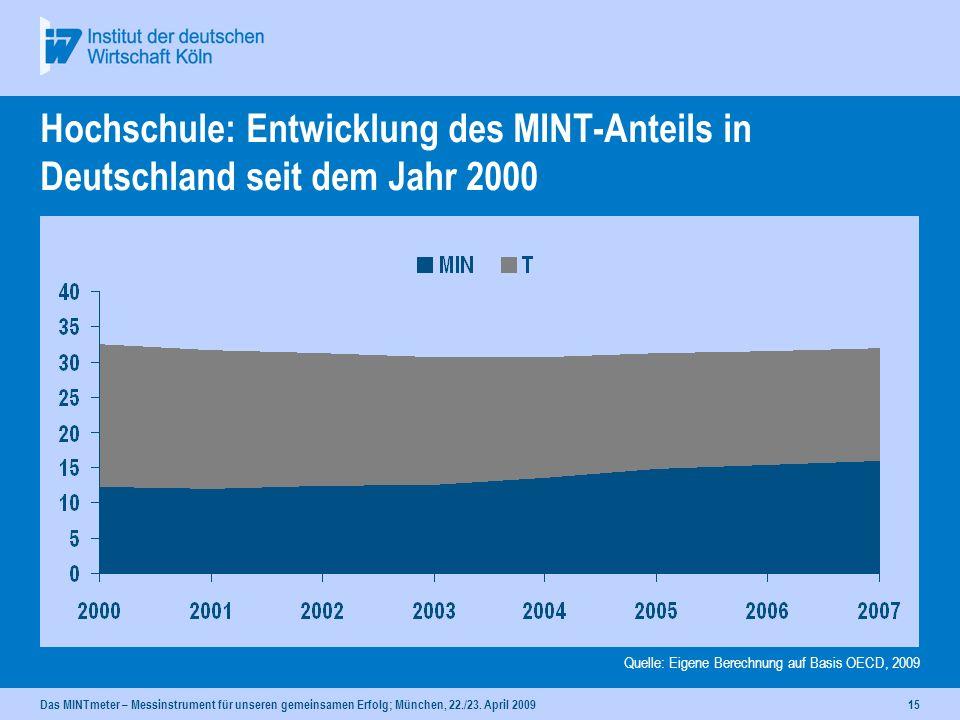 Hochschule: Entwicklung des MINT-Anteils in Deutschland seit dem Jahr 2000