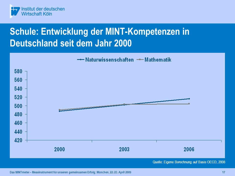 Schule: Entwicklung der MINT-Kompetenzen in Deutschland seit dem Jahr 2000