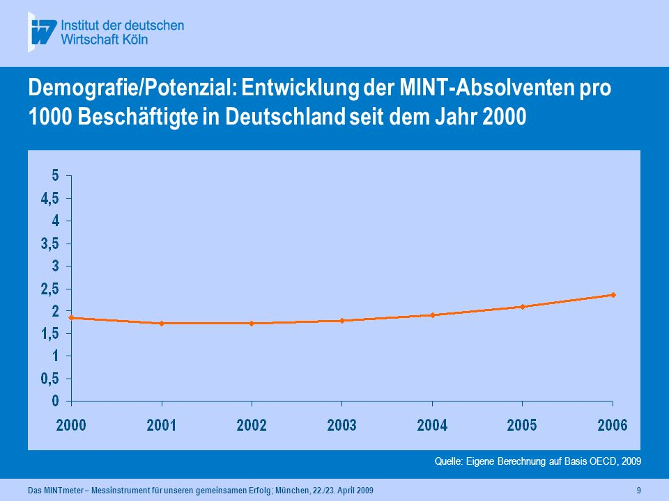 Demografie/Potenzial: Entwicklung der MINT-Absolventen pro 1000 Beschäftigte in Deutschland seit dem Jahr 2000