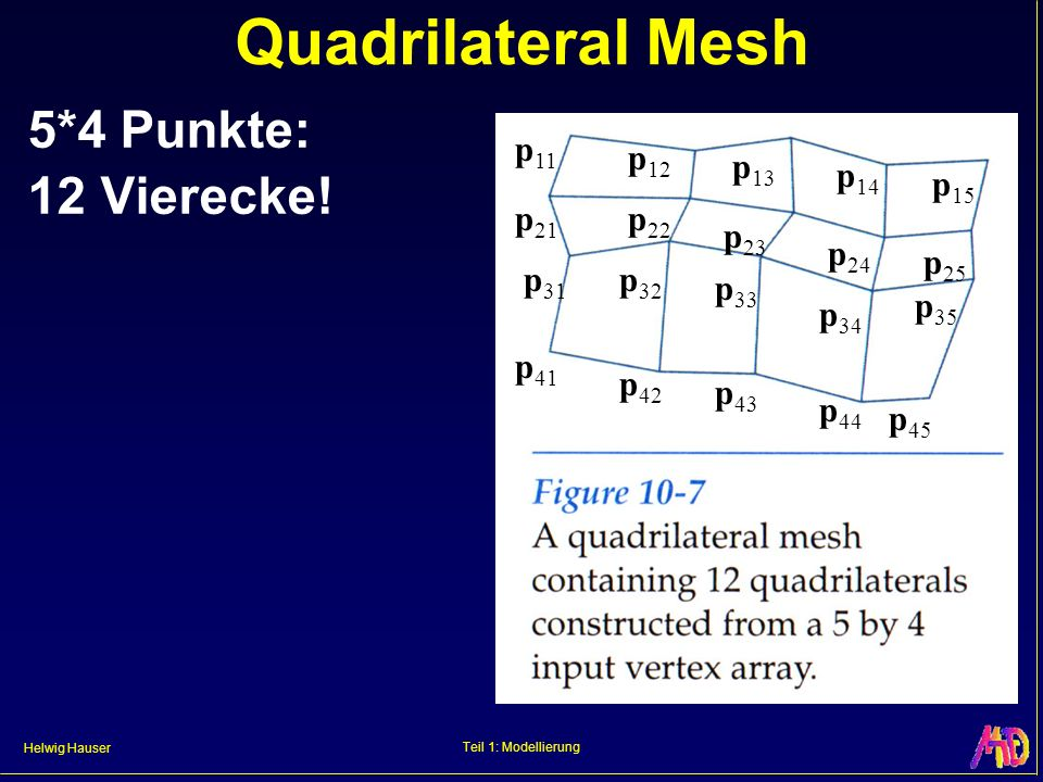 Quadrilateral Mesh 5*4 Punkte: 12 Vierecke! p11 p12 p13 p14 p15 p21