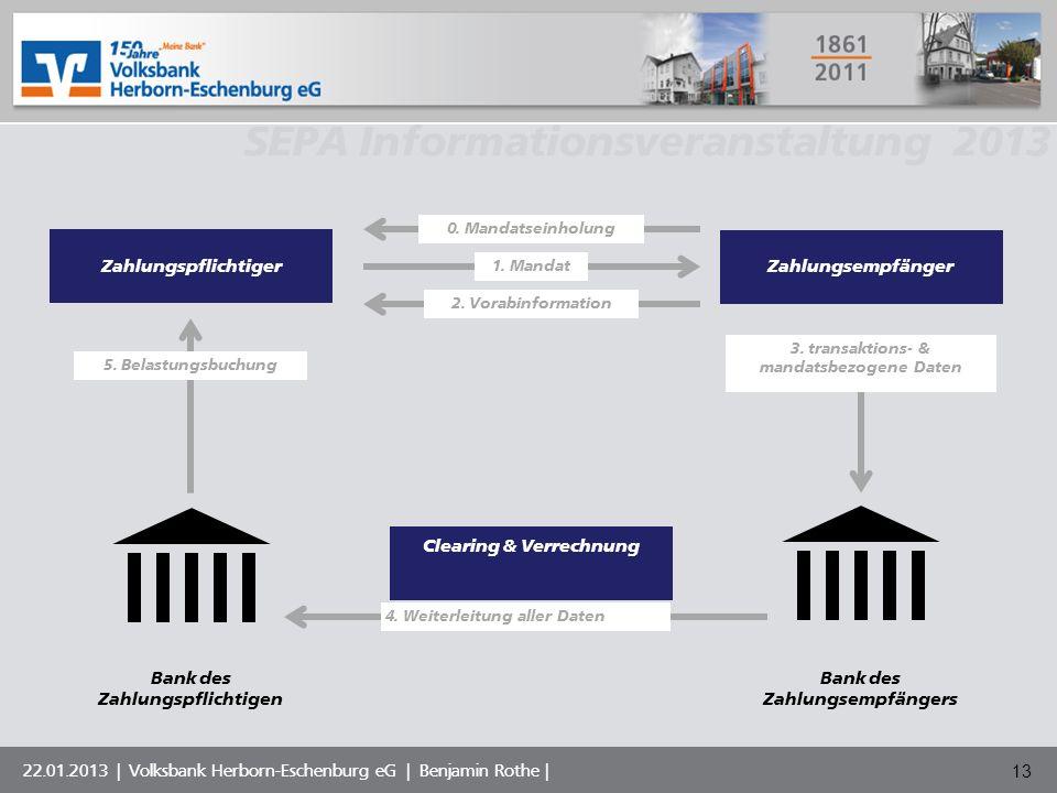 3. transaktions- & mandatsbezogene Daten
