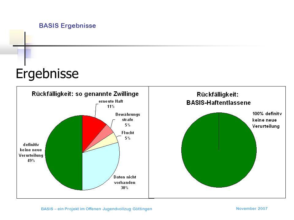 Ergebnisse BASIS Ergebnisse