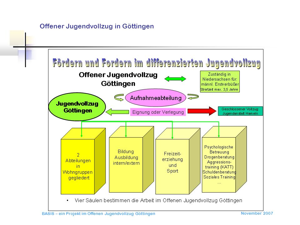 Offener Jugendvollzug in Göttingen